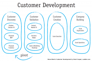 Customer Development steps