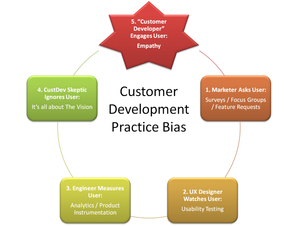 Customer Development Bias graphic